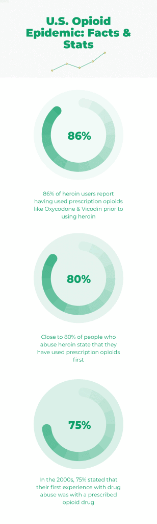 U.S. Opiod epidemic, facts and stats. 86 percent of heroin users report having used prescription opioids like oxycodone and vicodin prior to using heroin. Close to 80 percent of people who abuse heroin state that they have used prescription opioids first. In the two thousands, 75 percent stated that their first experience with drug abuse was with a prescribed opioid drug