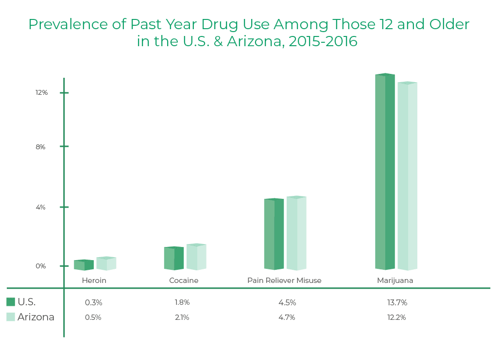 Prevalence of past year drug use among those 12 and older in the U.S. and Arizona from 2015 to 2016. There was 0.3 percent of prevalence of heroin use in U.S., there was 0.5 percent of prevalence of heroin use in Arizona, there was 1.8 percent of prevalence of cocaine use in U.S., there was 2.1 percent of prevalence of cocaine use in Arizona, there was 4.5 percent of prevalence of pain reliever misuse in U.S., there was 4.7 percent of prevalence of pain reliever misuse in Arizona, finally, there was 13.7 percent of prevalence of marijuana use in U.S. and there was 12.2 percent of prevalence of marijuana use in Arizona