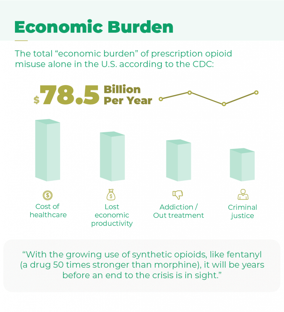 Economic Burden. The total economic burden of prescription opioid misuse alone in the U.S. according to the CDC represents 78.5 billion dollars per year among cost of health care, lost economic productivity, addiction or out treatment and criminal justice. With the growing use of synthetic opioids, like fentanyl, a drug 50 times stronger than morphine, it will be years before an end to the crisis is in sight