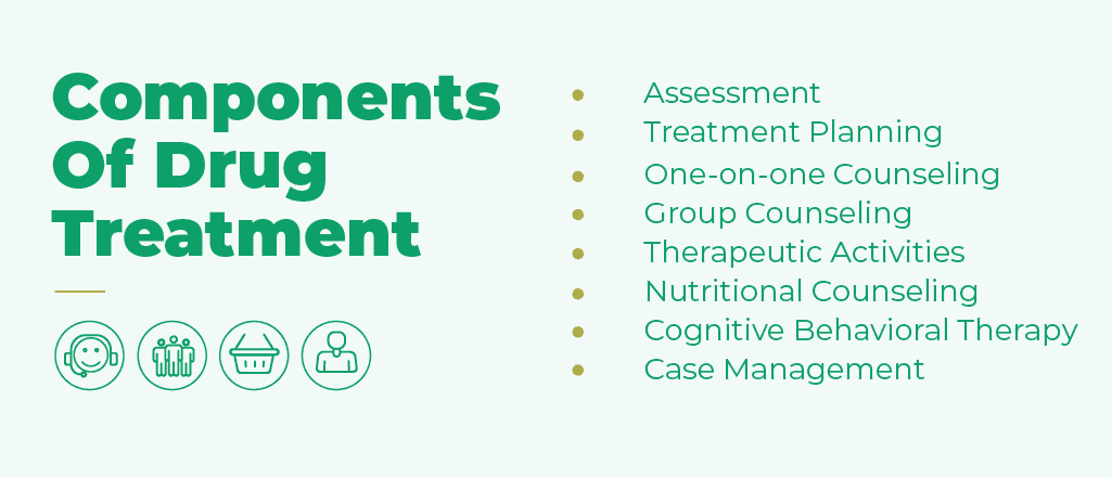 Drug treatment consists of assessment, treatment planning, one on one counseling, group counseling, therapeutic activities, nutritional counseling, cognitive behavioral therapy and case management