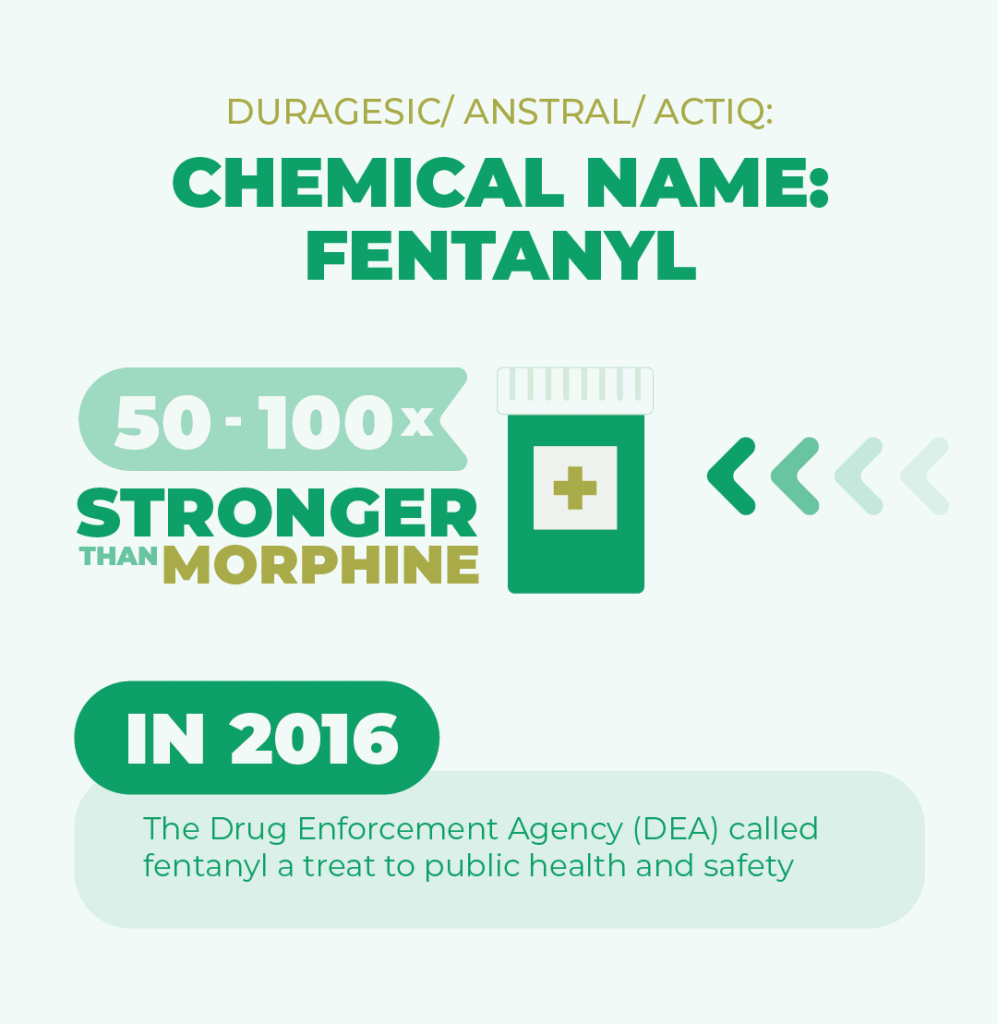 Duragesic, anstral and actiq are chemical names for fentanyl. Fentanyl is 50 to 100 times stronger than morphine, in 2016 The Drug Enforcement Agency called fentanyl a treat to public health and safety