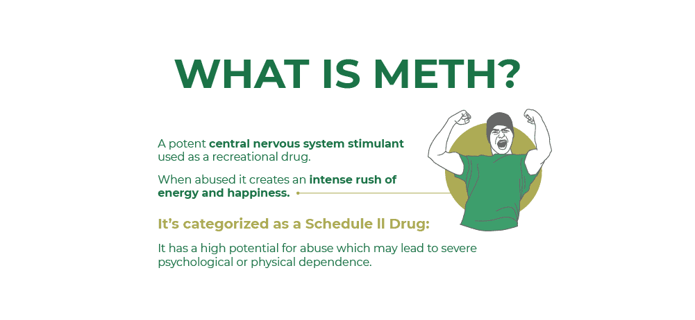 Meth is a potent central nervous system stimulant used as a recreational drug. When abused it creates an intense rush of energy and happiness, it is categorized as a schedule 2 drug which means that meth has a high potential for abuse which may lead to severe psychologica or physical dependence