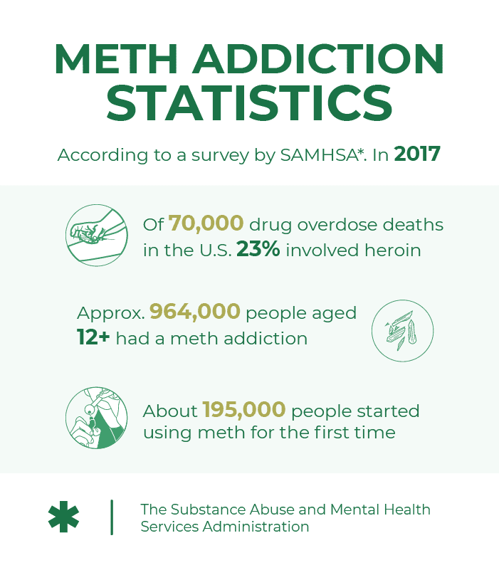 Meth addiction statistics. According to a survey by The Substance Abuse and Mental Health Services Administration. In 2017 of 70000 drug overdose deaths in the U.S. 23 percent involved heroin, approx. 964000 people aged 12 or elder had a meth addiction and about 195000 people started using meth for the first time