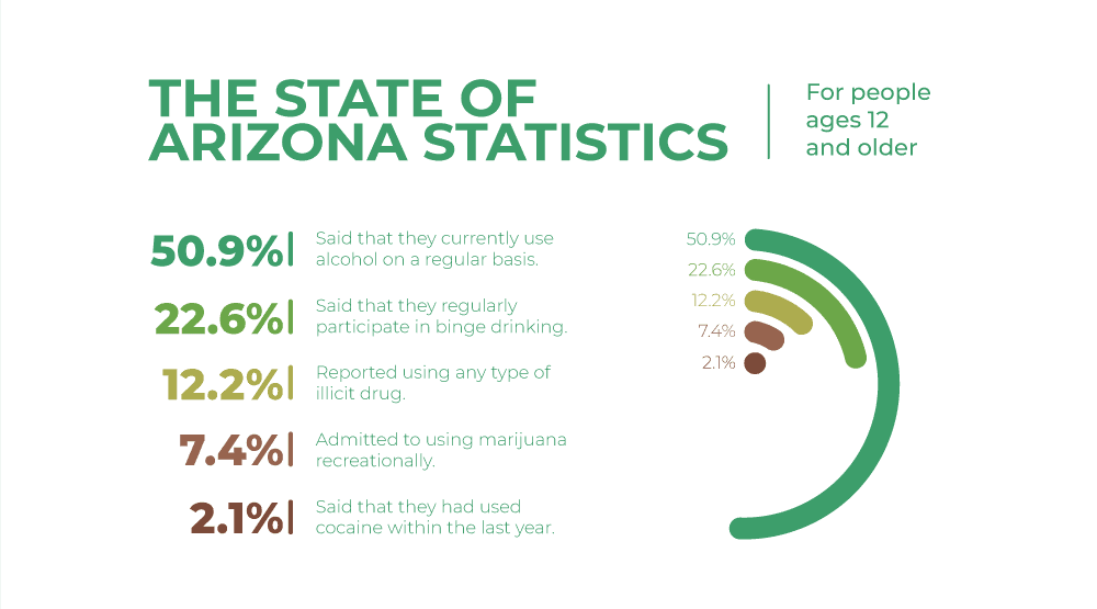 State of Arizona Drug Use Statistics