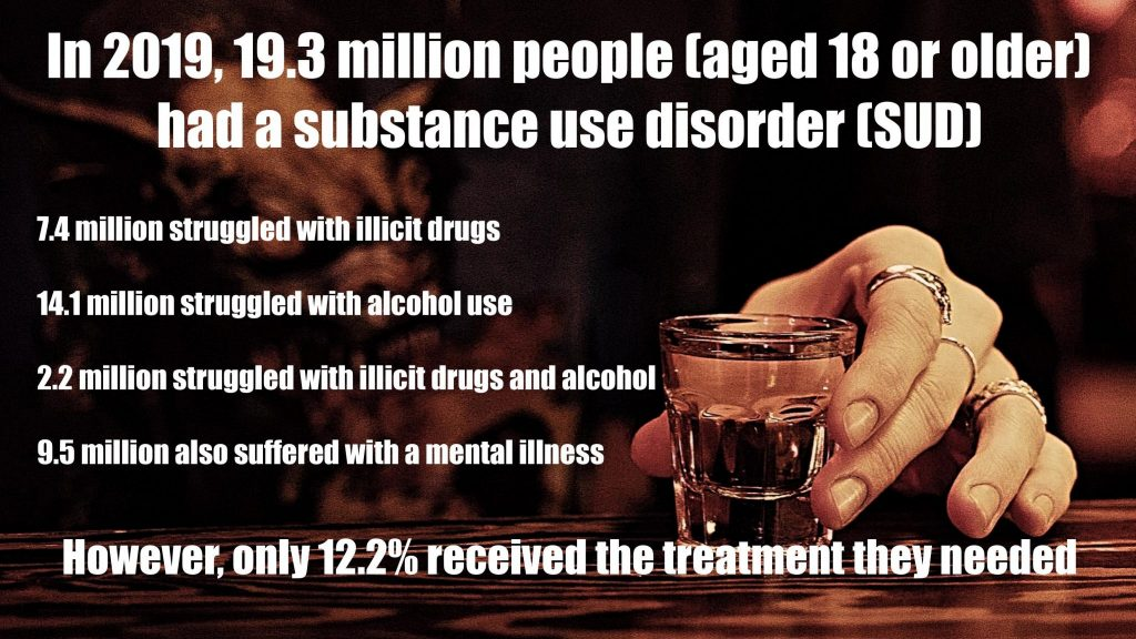 In 2019, 19.3 million people (aged 18 or older) had a substance use disorder (SUD), 7.4 million struggled with illicit drugs, 14.1 million struggled with alcohol use, 2.2 million struggled with illicit drugs and alcohol, 9.5 million also suffered with a mental illness, however, only 12.2 percent received the treatment they needed