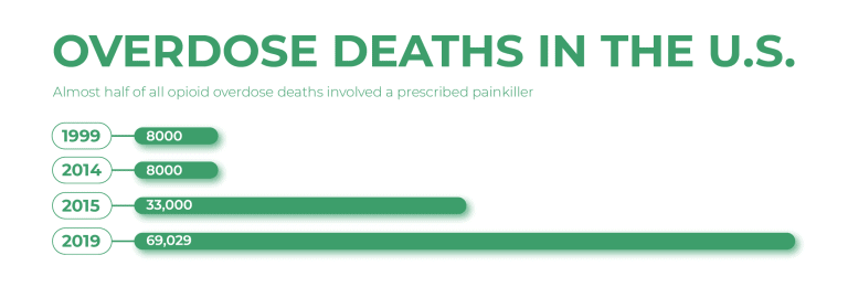 Overdose deaths in the U.S.