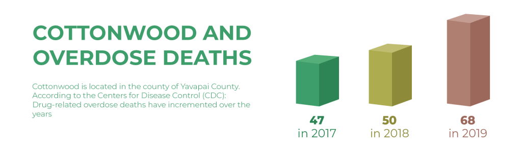 Cottonwood and overdose deaths