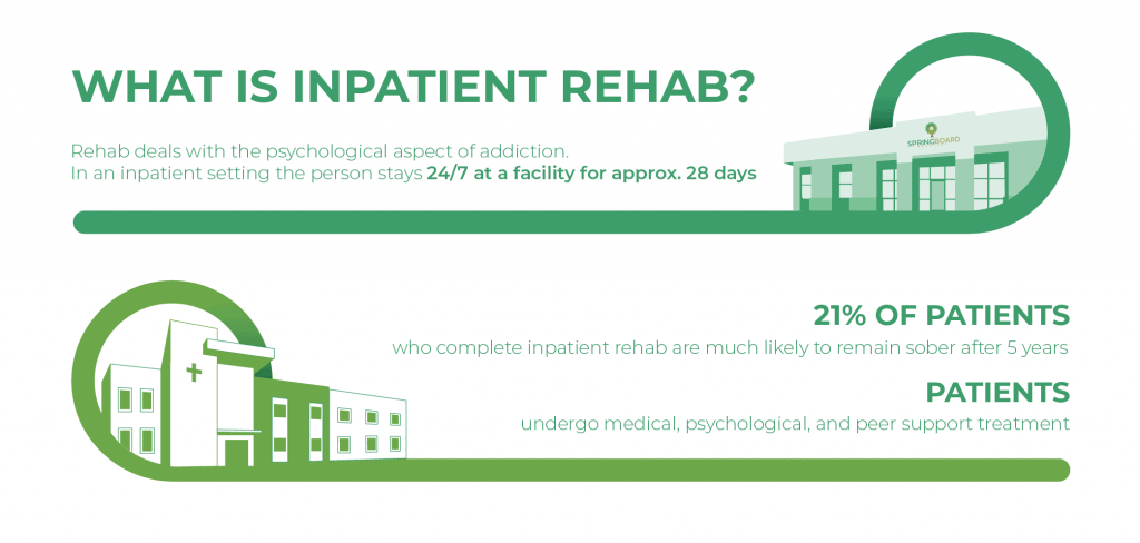 What is Inpatient Rehab