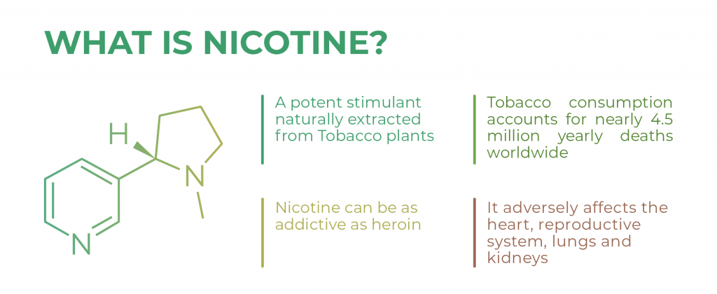 What is Nicotine - Mobile