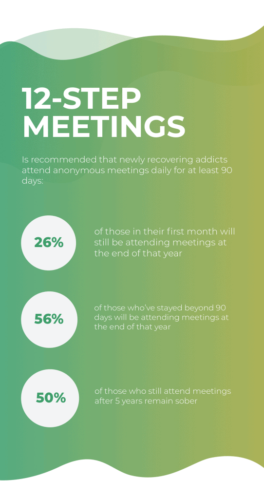 Recovery resources - 12 - step meetings