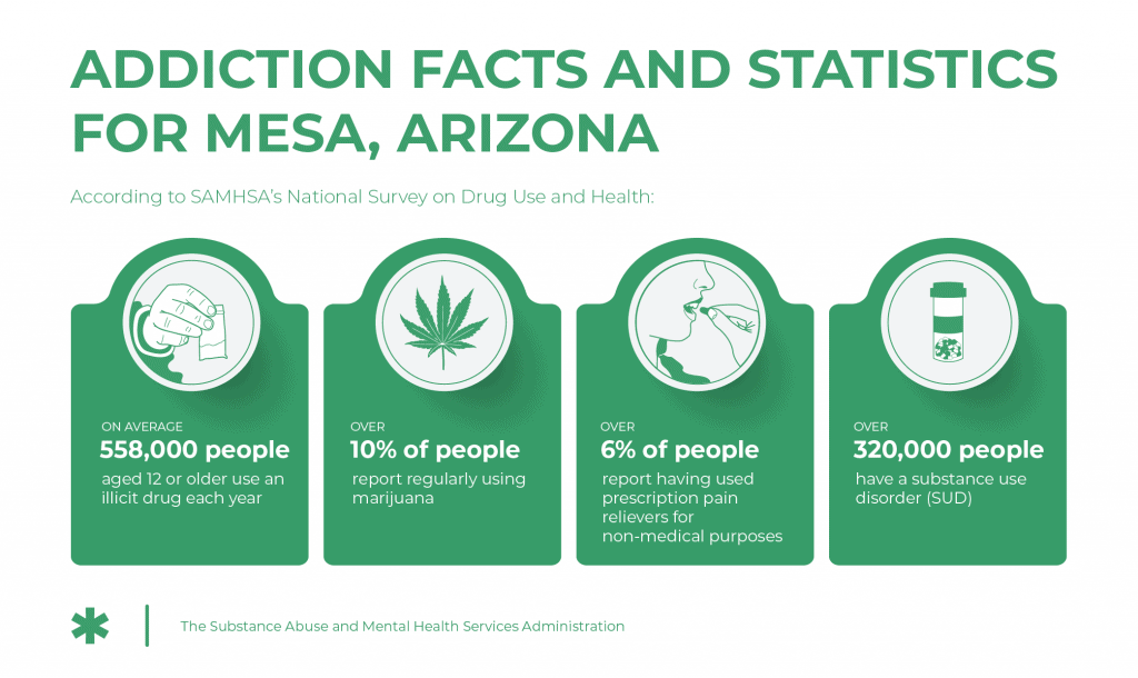 Recovery resources - addiction facts and statistics for mesa, arizona