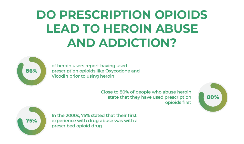 Do prescription Opioids lead to Heroin abuse and addiction?