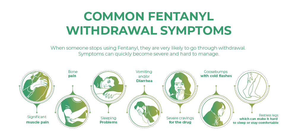 Common Fentanyl withdrawal symptoms