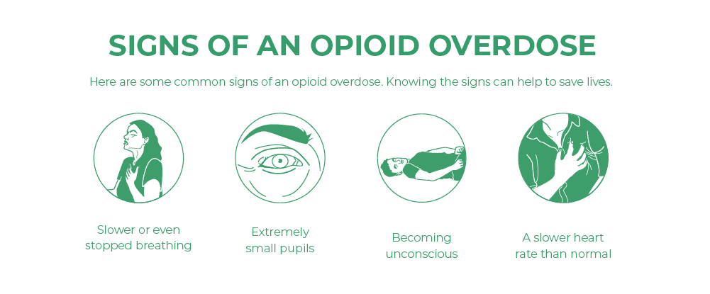 Signs of an opioid overdose