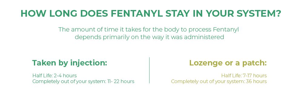 How long does Fentanyl stay in your system