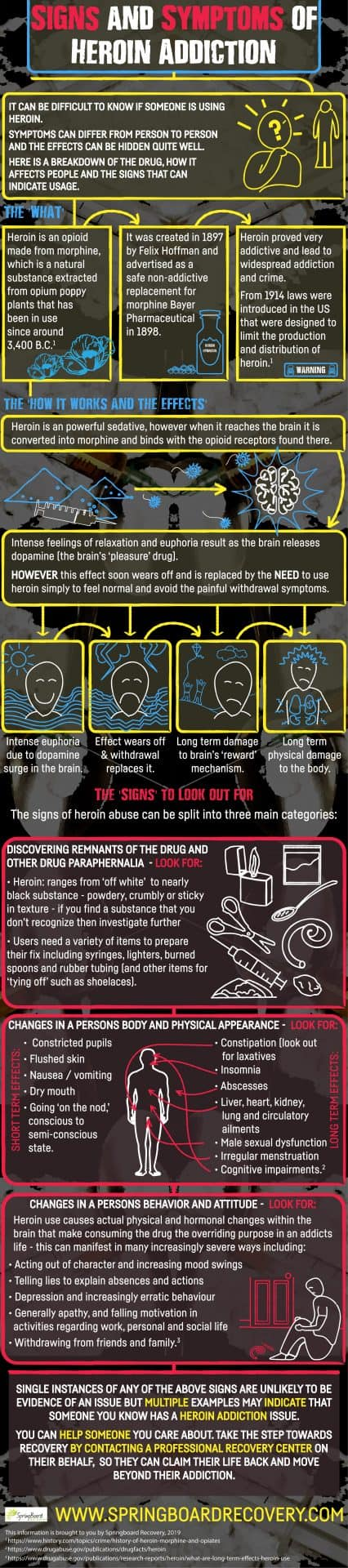 Signs and Symptoms of Heroin Addiction