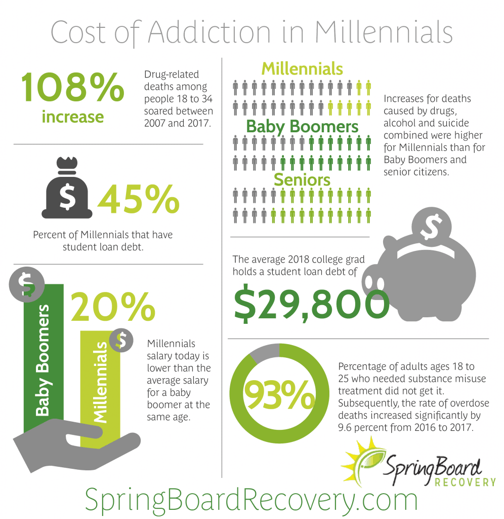Cost of Addiction in Millennials