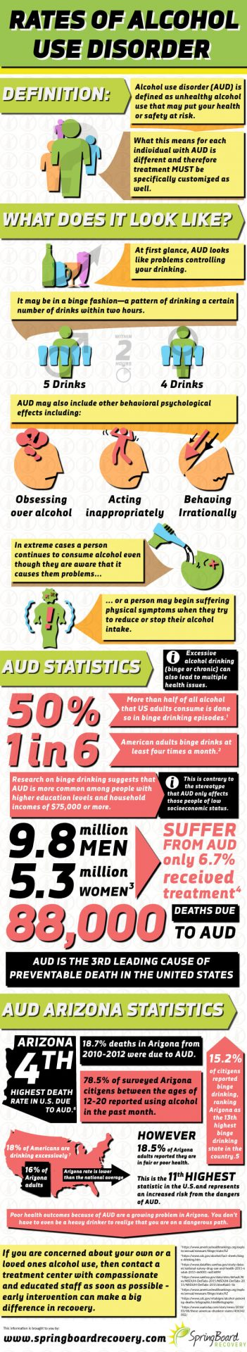 Rates of Alcohol Use Disorder in Arizona as Discussed by Alcohol Rehab in Scottsdale AZ