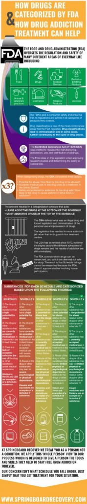 how drugs get categorized by FDA and when drug addiction treatment is necessary