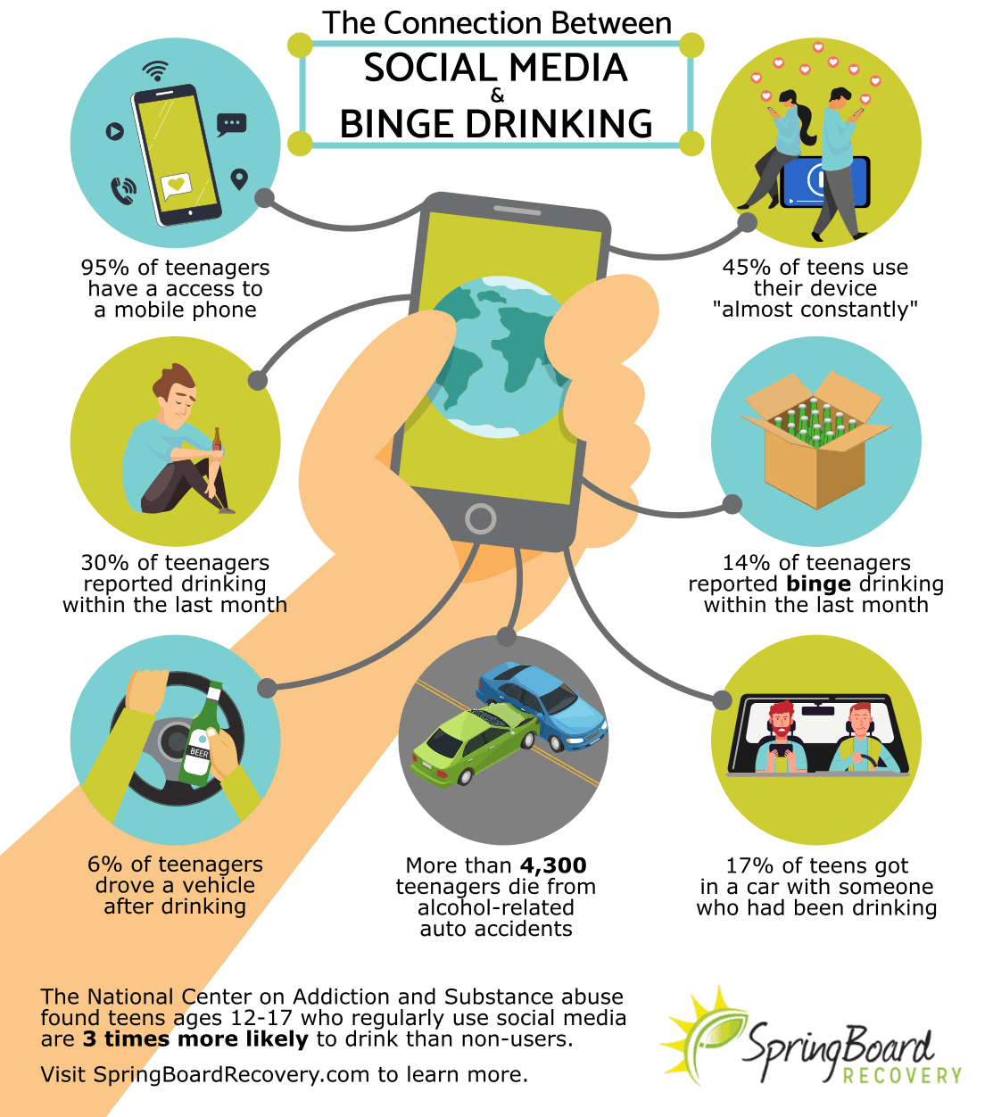 What Role Does Social Media Play in Binge Drinking?