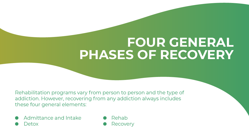 General phases of recovery