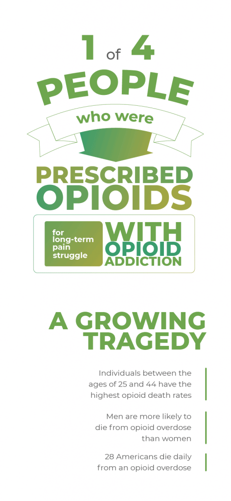opioids a growing tragedy
