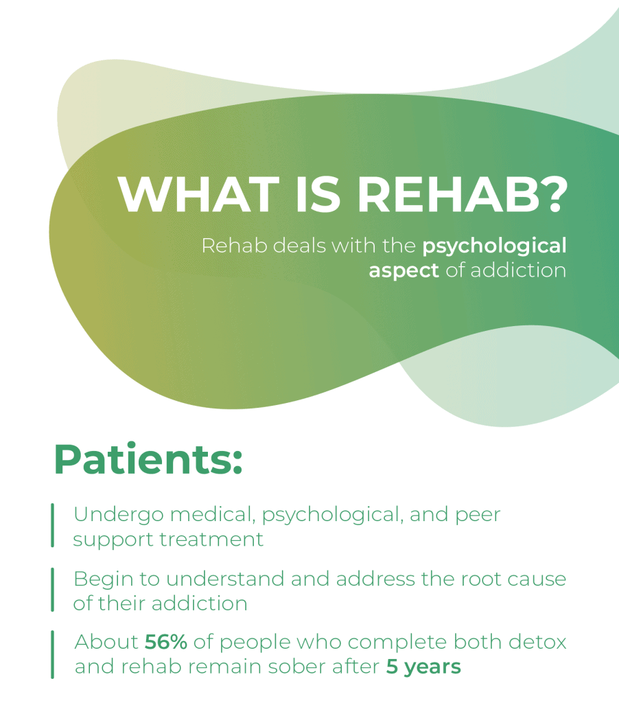 What is rehab - Mobile