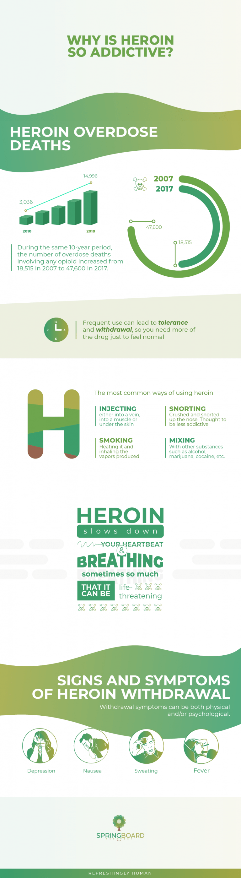 Why is Heroin so Addictive_-Infographics