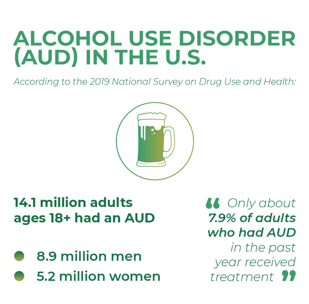 Alcohol use disorder in the U.S.