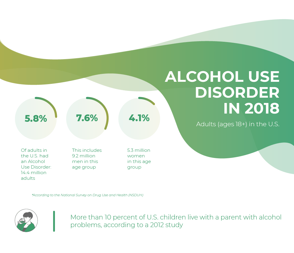 Alcohol use disorder in 2018