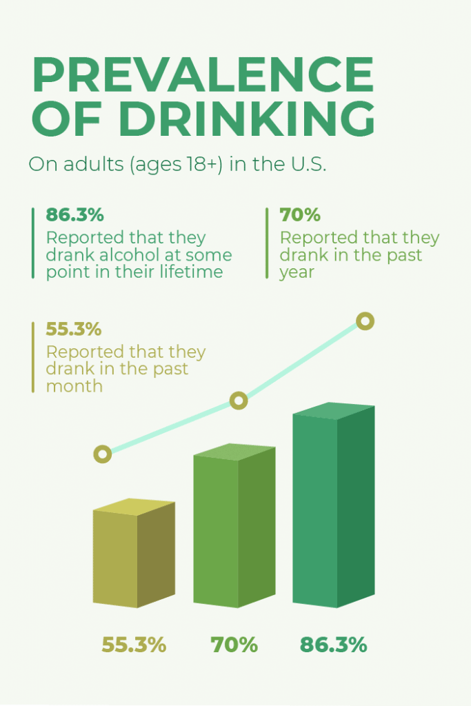 Prevalence of drinking