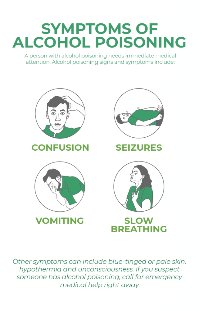 Symptoms of alcohol poisoning
