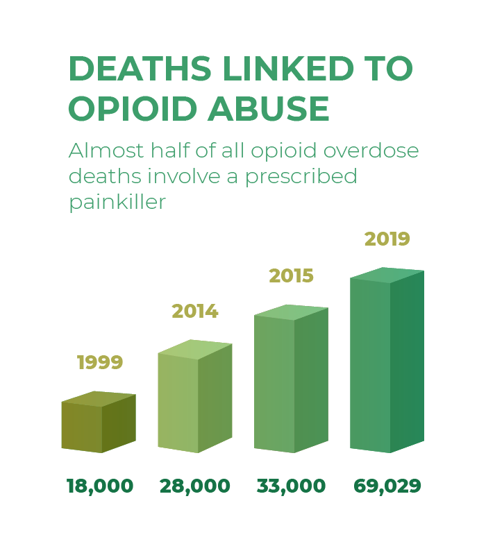 deaths linked to opioid abuse