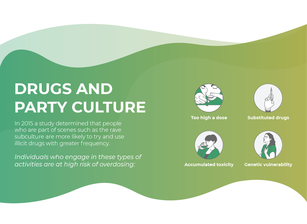Drugs and party culture
