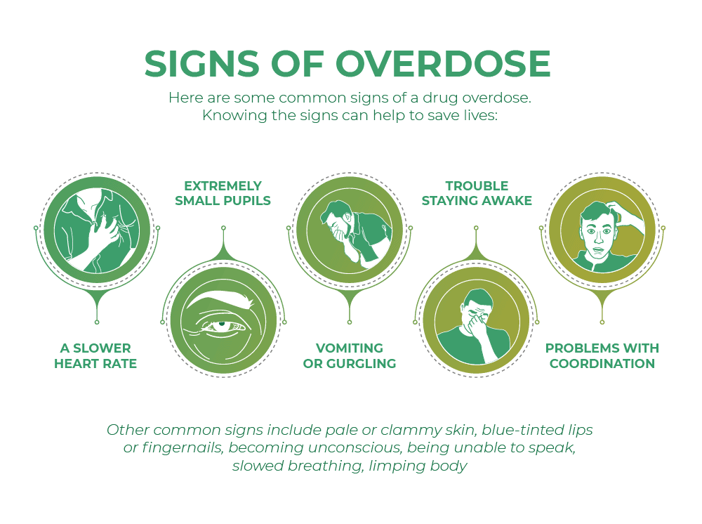 Signs of overdose