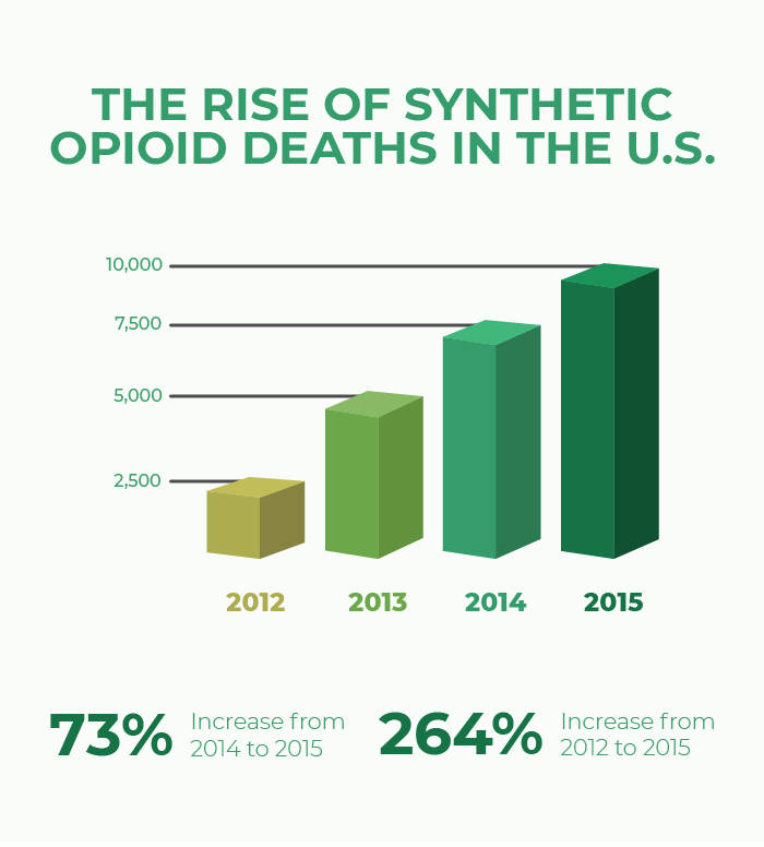The rise of synthetic opioid deaths in the U.S.