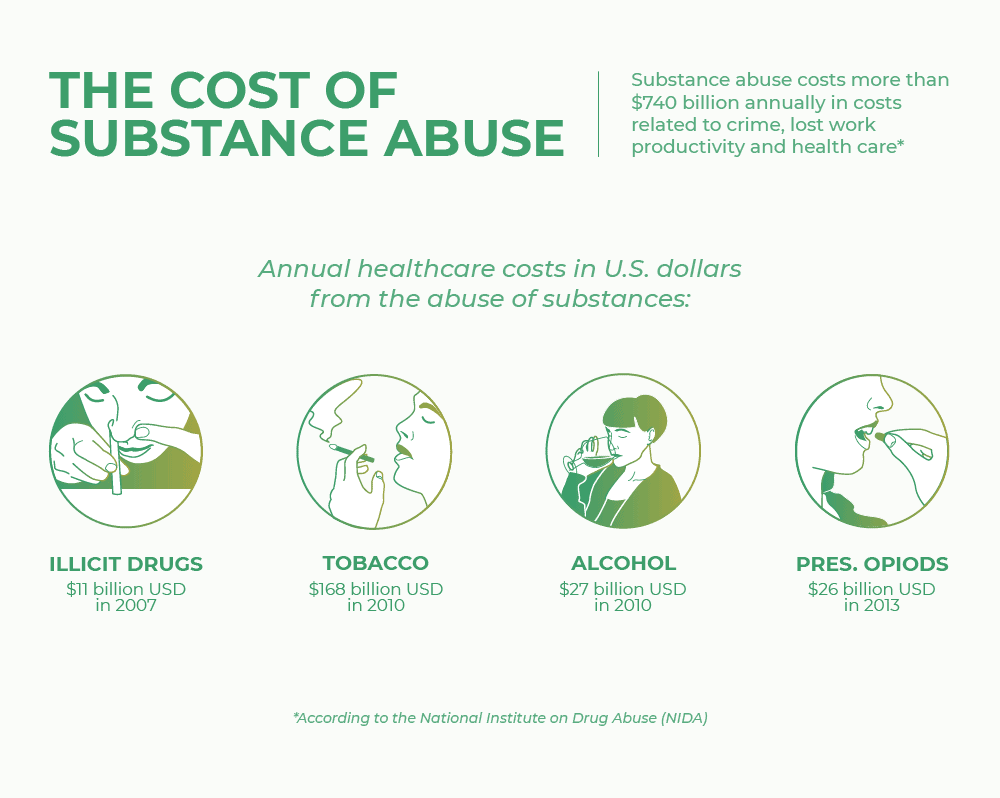 the cost of substance abuse
