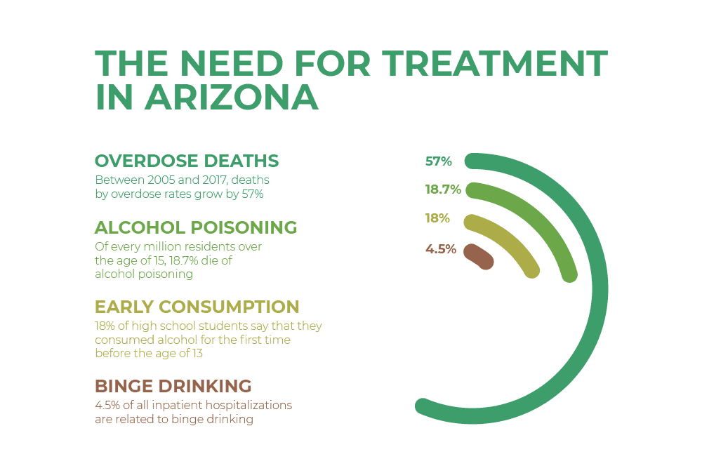the need for treatment in arizona