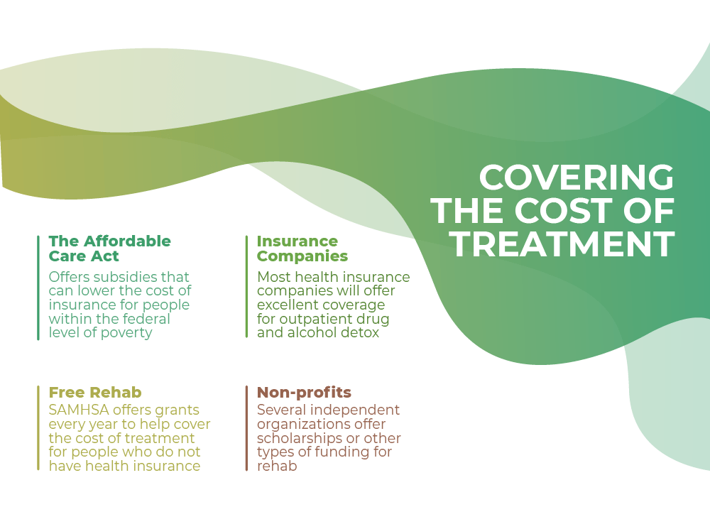 covering the cost of treatment