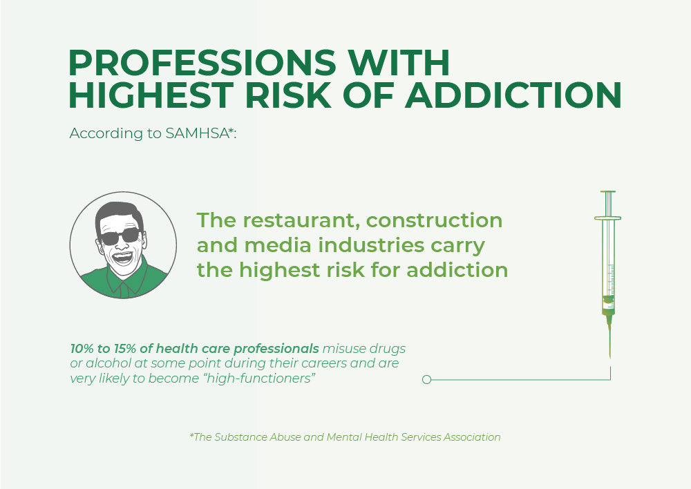 Professions with highest risk of addiction