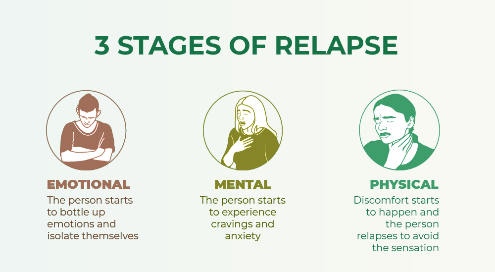 Sober relationships - 3 Stages of relapse