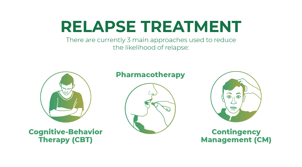 Relapse treatment